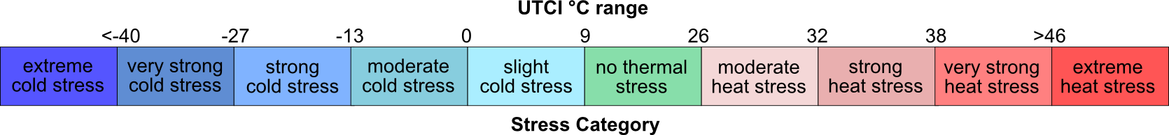 UTCI Scale Explanation